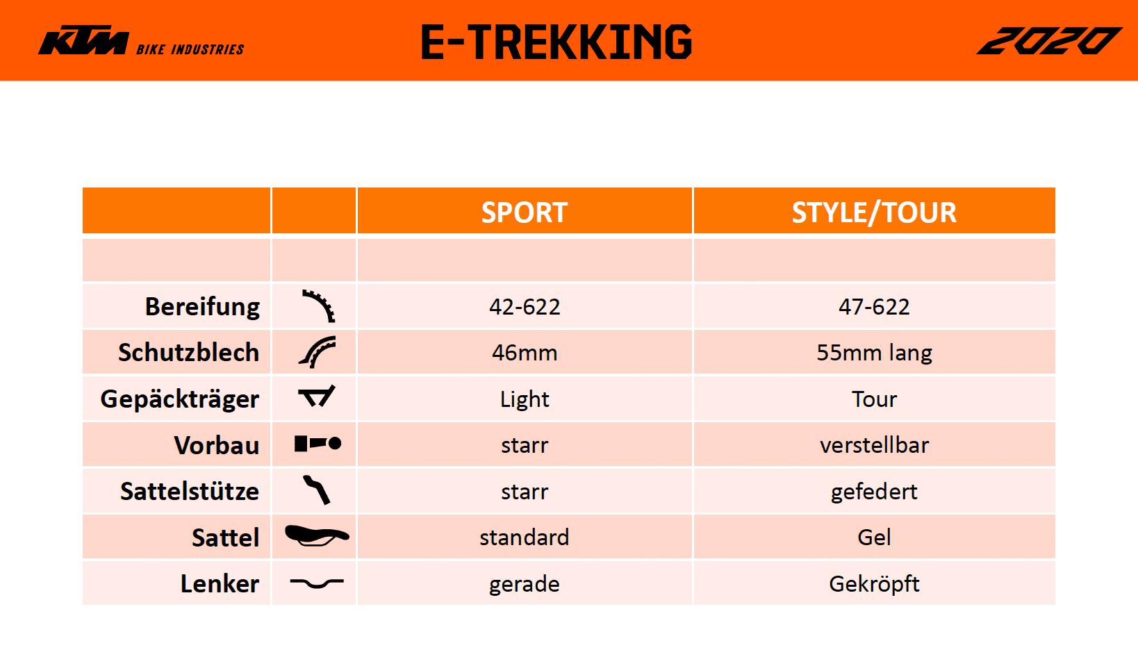 Der Unterschied zwischen KTM Macina Sport und KTM Macina Style und KTM Macina Tour